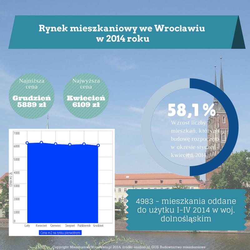 Raport rynku mieszkaniowego we Wrocławiu 2014